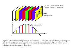 Kentucky how do electromagnetic waves travel images A complete course in power point second edition version ppt download jpg