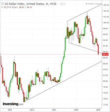 chart of the day the chart of the day the donald vs the dollar round 2 investing com