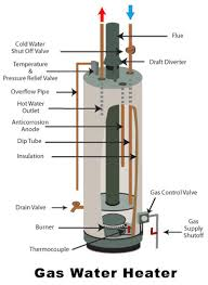 gas water heater pilot light but not burner common water heater problems and what to check