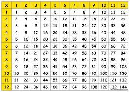 multiplication table free printable multiplication table printable brokeasshome