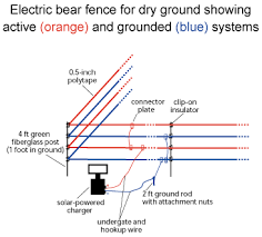 electric bear fences is your ground dry take special measures ground