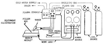 plasma welding process principles of operations weld guru