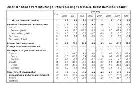 us bureau of economic analysis samoa grew in 2010 u s bureau of economic analysis