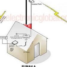 pengalaman membuat rt rw net cara membangun hotspot sederhana antena indo