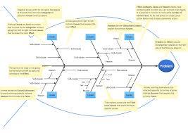 ishikawa diagram template what is interior design gym