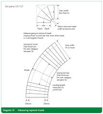 Standard Handrail Height Uk Staircase Design Selfbuild Central
