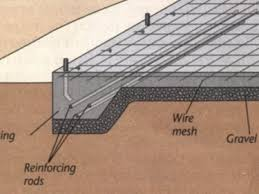How Thick For Concrete Patio Concrete Foundation Three Types Of Concrete Foundations The