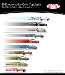 the world u0027s most popular exterior car color for 2010 is lexus