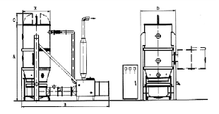 Drawing Of A Bed A Definitive Guide To Fluid Bed Granulation Process Updated