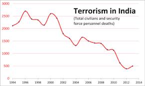 The Latest Terrorist Lanka Terrorism In India Wikipedia