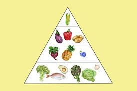 this anti inflammatory food pyramid makes healthy eating a breeze