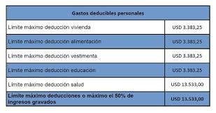 gastos deducibles de venta de vivienda 2015 en el irpf proyección de gastos deducibles para el impuesto a la renta 2014