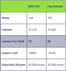 led tube lights vs fluorescent lighting design ideas led vs fluorescent led vs fluorescent tubes