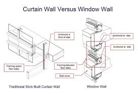 Curtain Walls Represent Curtain Walls Represent Nrtradiant Com