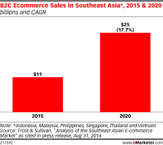 U S B2c E Commerce Volume 2015 Statistic B2c Ecommerce Heats Up In Southeast Emarketer
