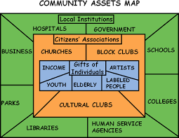asset mapping act for youth youth development in communities engaging