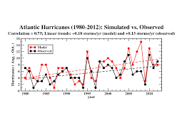 Affect Vs Effect Worksheet Global Warming And Hurricanes U2013 Geophysical Fluid Dynamics Laboratory
