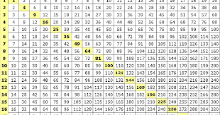 multiplication table up to 30 tables from 21 to 30 worksheet ixiplay free resume sles