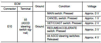 nissan altima 2007 2012 service manual p1564 ascd steering switch