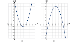 composition of functions precalculus