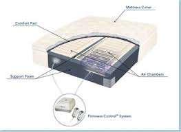Select Comfort Mattress Sale The New And Improved Select Comfort Sleep Number