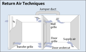 Cold Air Return Basement by Minimizing Energy Losses In Ducts Department Of Energy
