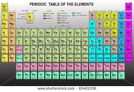 C Element Periodic Table Periodic Table Of Elements Download Free Vector Art Stock