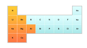 Atoms Bonding And The Periodic Table Bbc Higher Bitesize Chemistry Bonding Structures And