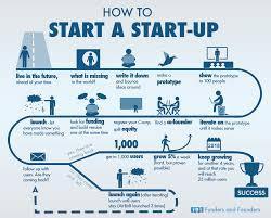 resume writing business plan beginner s guide for how to start a startup infographic beginner s guide for how to start a startup infographic