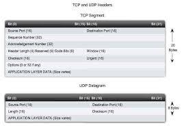 transport layer iso osi tcp ports udp datagram