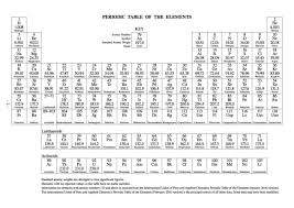 Periodic Table Tungsten Printable Periodic Table Of Elements With Names Office Letter