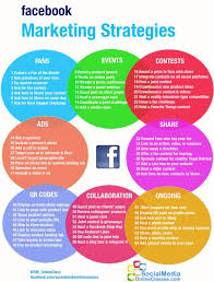 social media marketing plan nonprofit best market 2017