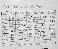 are you strong enough take the mti relative strength assessment