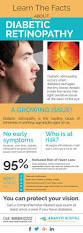 Symtoms Of Blindness The 25 Best Diabetic Retinopathy Ideas On Pinterest What Causes