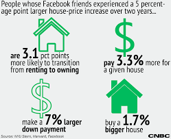 real estate buying habits linked to people u0027s facebook behavior
