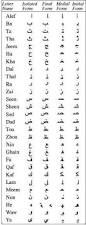 arabic alphabet beginning middle and end arabic alphabets and