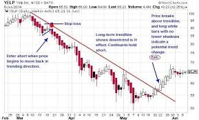 reversal pattern recognition trade what you see how to profit from pattern recognition heiken