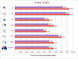 electricity usage benchmarks u2013 billrepublic