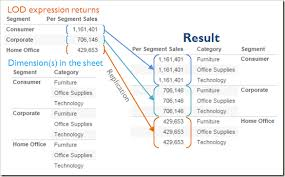 what u0027s new in tableau 9 0 part 2 u2013 level of detail expressions