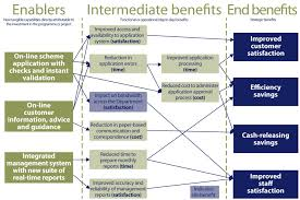 Project Cost Benefit Analysis Template by Identifying And Structuring Programme And Project Benefits