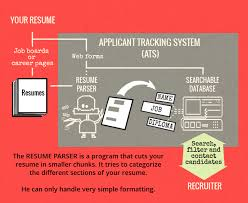 resume parser open source is your resume ready for automated screening resume hacking
