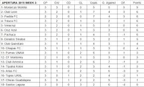 liga mx table 2017 liga mx ap15 week 3 goals and highlights