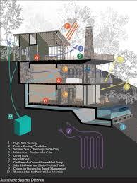 best 25 passive house ideas on pinterest passive house design