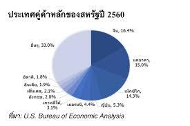 bureau 3 en 1 asiaplusgroup แรงกดด นตลาดห นท วโลก มาจากสหร ฐฯล วนๆ