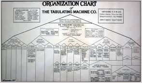 free template for organizational chart how to create the organizational chart you know your business needs full size image here