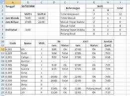 format rekap absensi pegawai statistik absensi karyawan jnet99