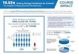 online class platform the reach and impact of a biopharmaceutical