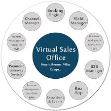 phobs virtual sales office