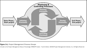 prince2 redefining project management