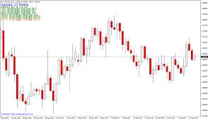 bid price spreads indicator for metatrader 4 analytical trader